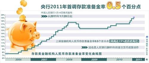 存款准备金率新年首上调 回收流动性不手软