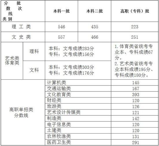 2012福建高考切线:一本文科557分 理科546分