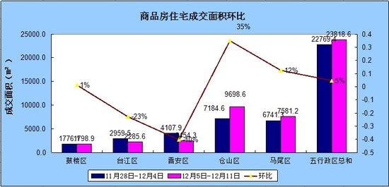 12.5-12.11福州住宅成交135套 环比微涨6.3%