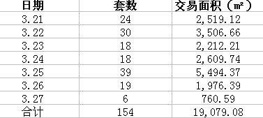 3.21-3.27厦门住宅成交154套 岛内成交53套