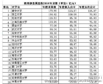 中国高校富豪榜:厦大排第16位 福大位居第32