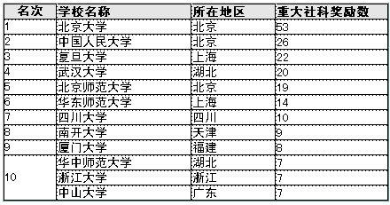 2012中国大学排行榜揭晓