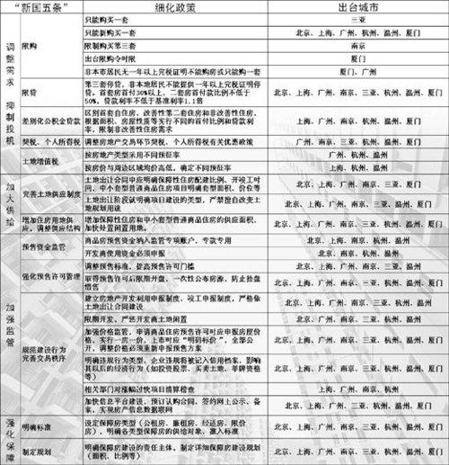 人民日报:厦门等地房产新政落实各不同
