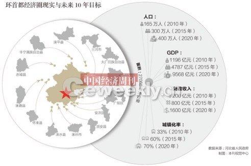 """""""环首都""""效应 10年再造一个北京 遭质疑"""