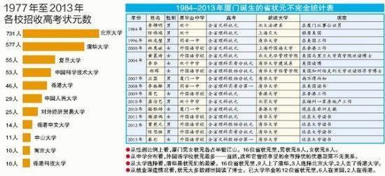 福建高考状元女多男少 去年省内状元七成是女生