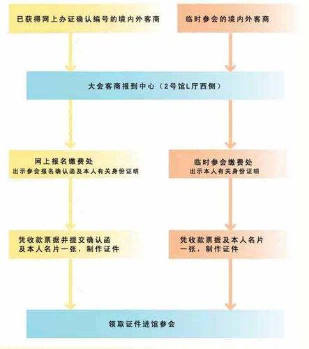 14届中国9.8投洽会 参会报名程序