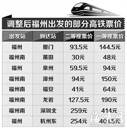 福建高铁动车票价今起调整 部分涨幅10%-30%