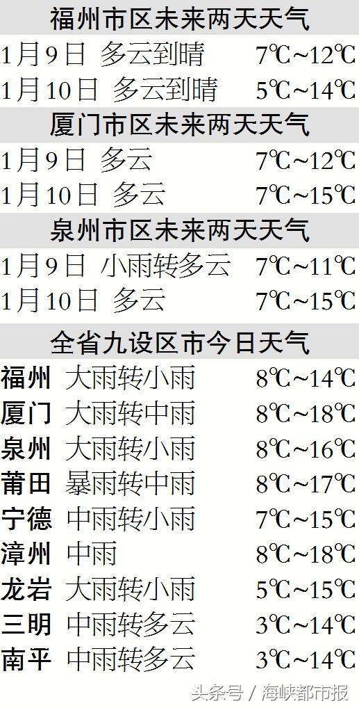 今日下午开始气温大幅下降 福州局地可达0℃