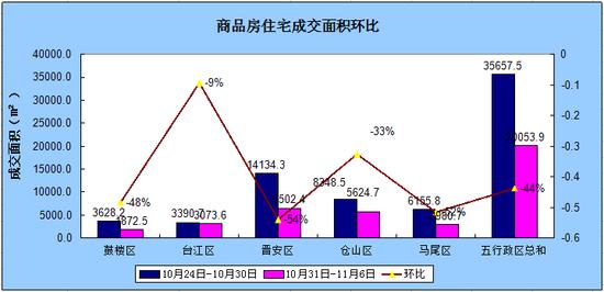 10.31-11.6福州住宅成交174套 环比跌28.98%
