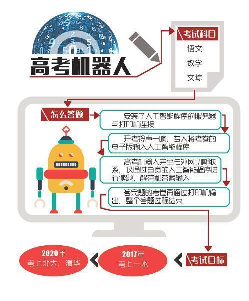 机器人明年高考:与文科生同试 力争考上一本