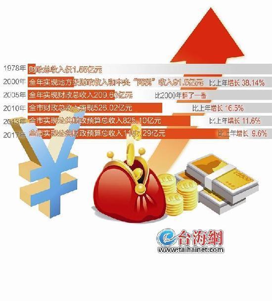 """改革开放40年 厦门市""""钱袋子""""增长816.97倍"""
