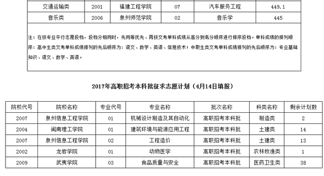 2017年高职招考本科常规志愿投档最低分公布