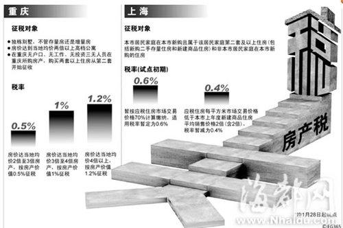 房产税:重庆方案更严厉 上海征收面更广