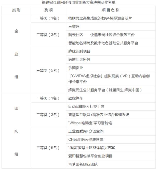 福建省互联网经济创业创新大赛决赛圆满落幕