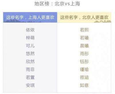 中国重名最多的30个名字 感觉00后小孩都叫子涵
