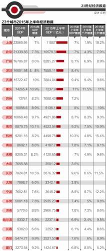 重庆经济在全国总量排名_重庆悦来中学排名