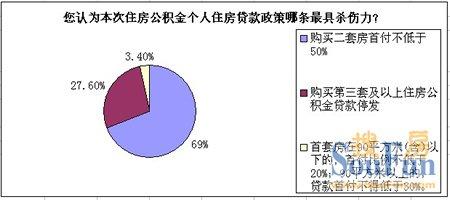 69%网友称公积金限贷误伤改善置业