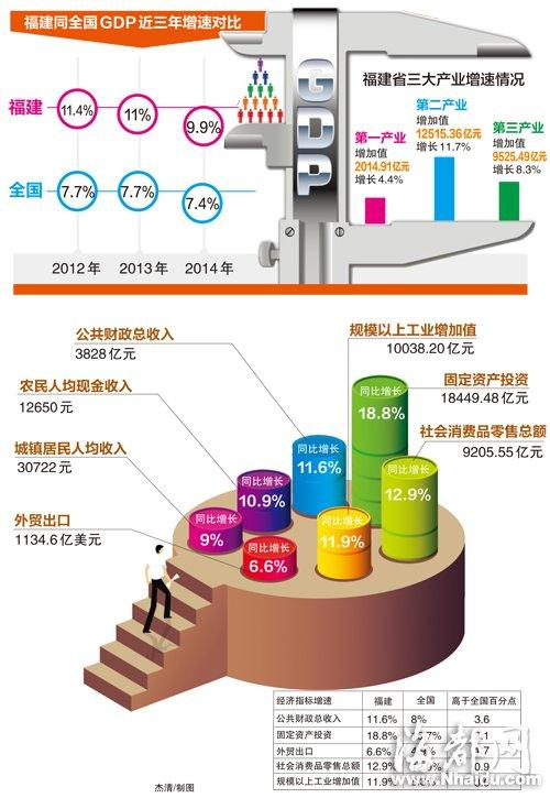 福建gdp_经济强省GDP霸榜,中国这些省都超过大部分国家了