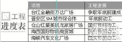 台江金融街万达广场等工程进度表