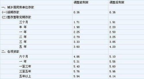 央行近3年来首次加息 上调利率0.25%(图)