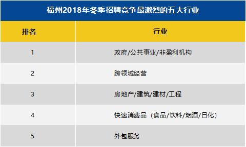 2018年冬季福州十大高薪行业出炉 航空/航天研究与制造平均月薪11500元