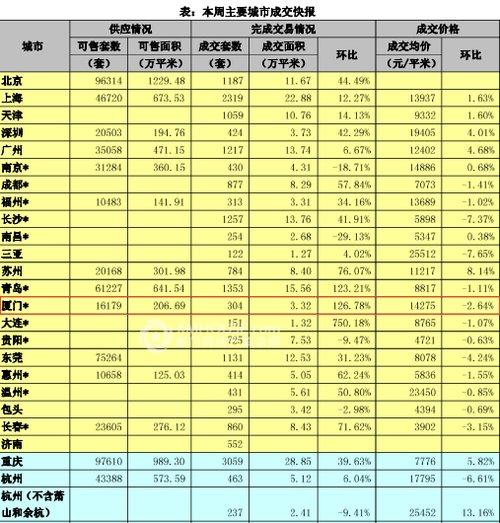 上周厦住宅均价14275元/平米 环比下跌2.64%