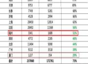 三季度榕楼市去化率51%!厦去化全国最差!