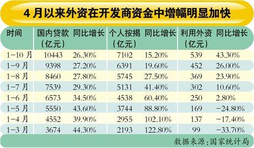调控两月后外资再赌中国楼市 新增87亿美元