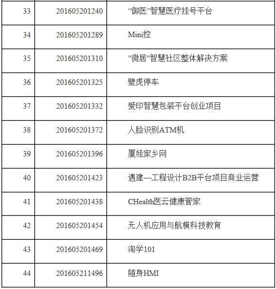 福建省互联网经济创业创新大赛公告