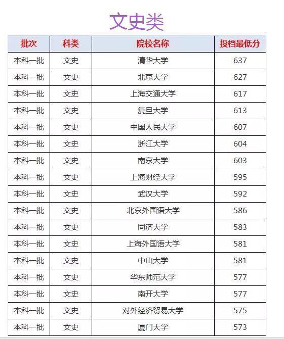 2017福建文史理工类本一批投档分数线公布