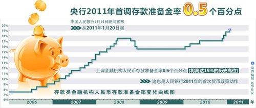 央行2011年首上调存款准备金率0.5个百分点