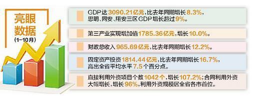 十月gdp_加拿大10月份GDP环比下降0.3%