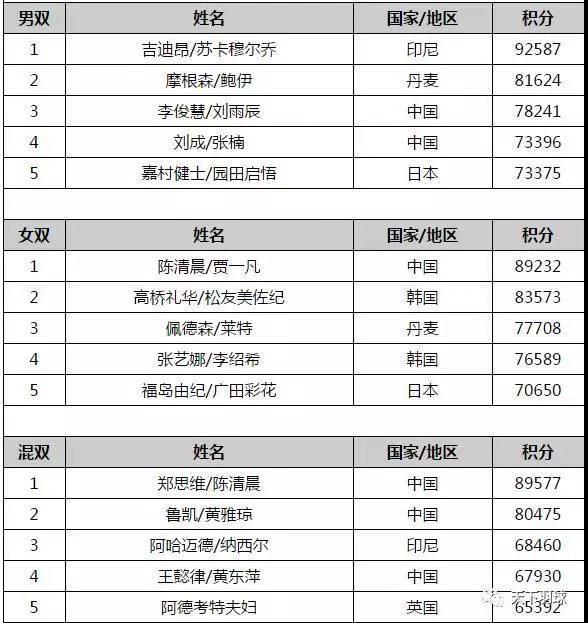 世界羽联排名:安赛龙第一谌龙第三 国羽两项榜首