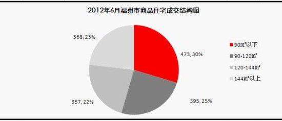 2012年6月份福州楼市月度报告