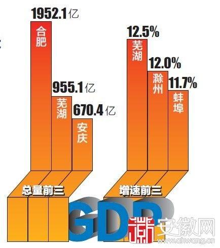 安徽16市GDP上半年成绩单公布_频道-阜阳