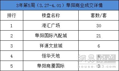 """3月第5周阜阳住宅网签642套 """"银四""""后续而待发"""