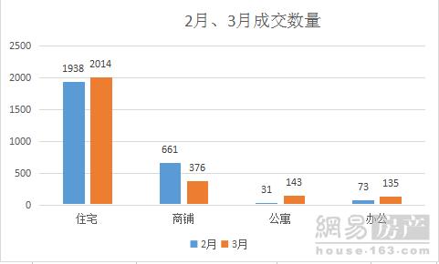 阳春三月阜阳住宅网签成交2014套 颍东位于榜首