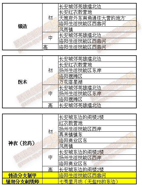 [生活]剑侠情缘3各种生活技能师傅的分布位置