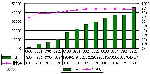 图解完美Q2财报:净利润同比增59.6%