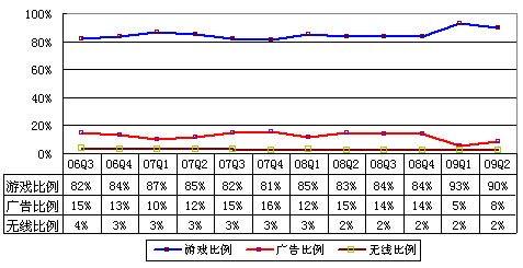 图解网易Q2财报 广告营收同比下降30%