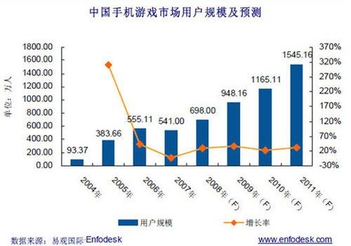 网络游戏市场_2013年中国网络游戏市场规模8916亿_数据报