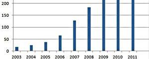 2011网游业或超420亿 业绩与文化双丰收