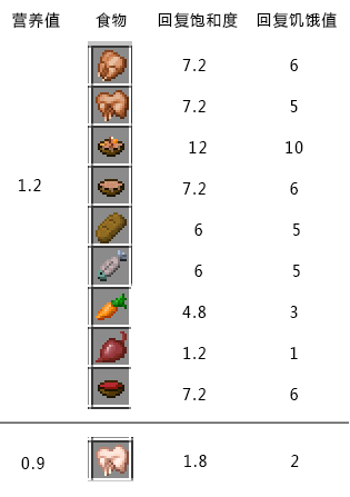 饥饿值、饱和度与营养值