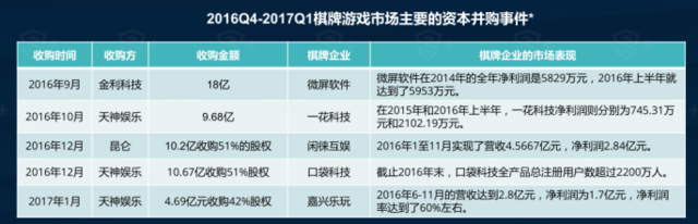 DataEye&S+:2017手机棋牌游戏研究报告