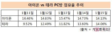 Tera空降:一周升至第1 占14%韩网吧用户