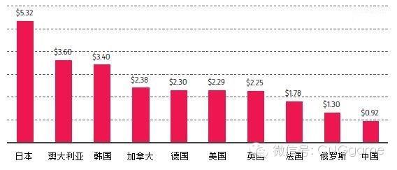 哪个国家手游最赚钱 10国用户质量调查_游戏_