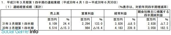 光荣特库摩Q1净赚1.7亿 手游收益稳定增长