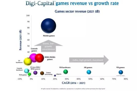 Digi-Capital:游戏软件/硬件收入将超过1500亿美元