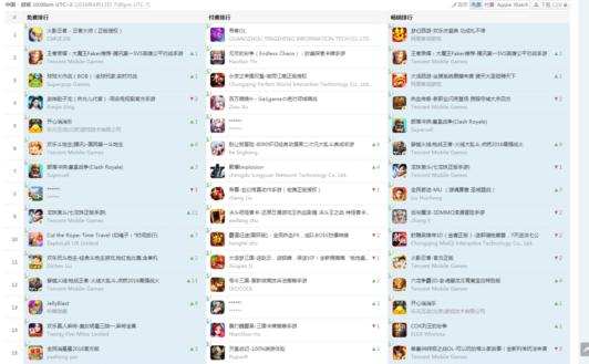 iOS国内榜:火影IP再次带红手游 武神赵子龙借势上位