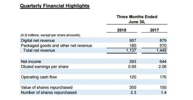 EA一季度数字收入65亿 净利润达20亿